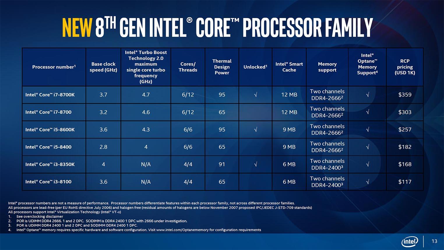 Intel Coffee Lake processeurs bureau