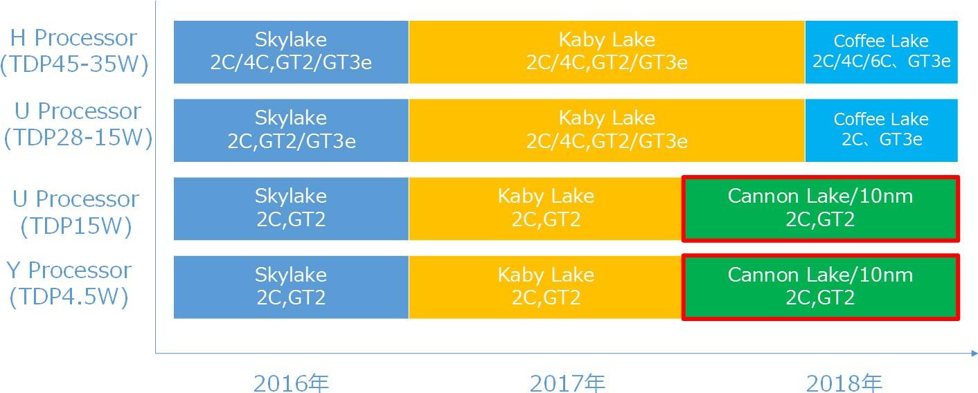 Intel Coffee Lake 2018