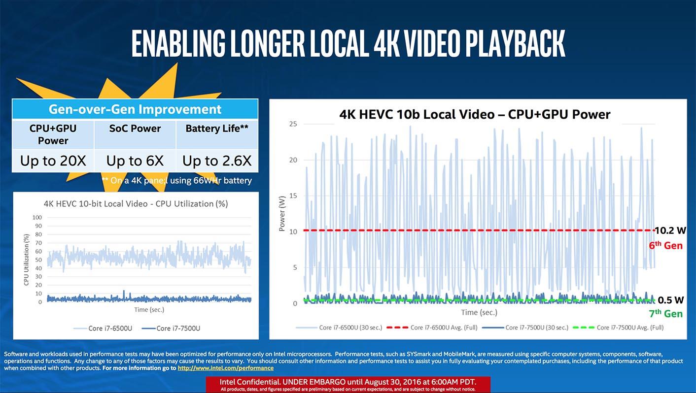 Intel Kaby Lake 4K