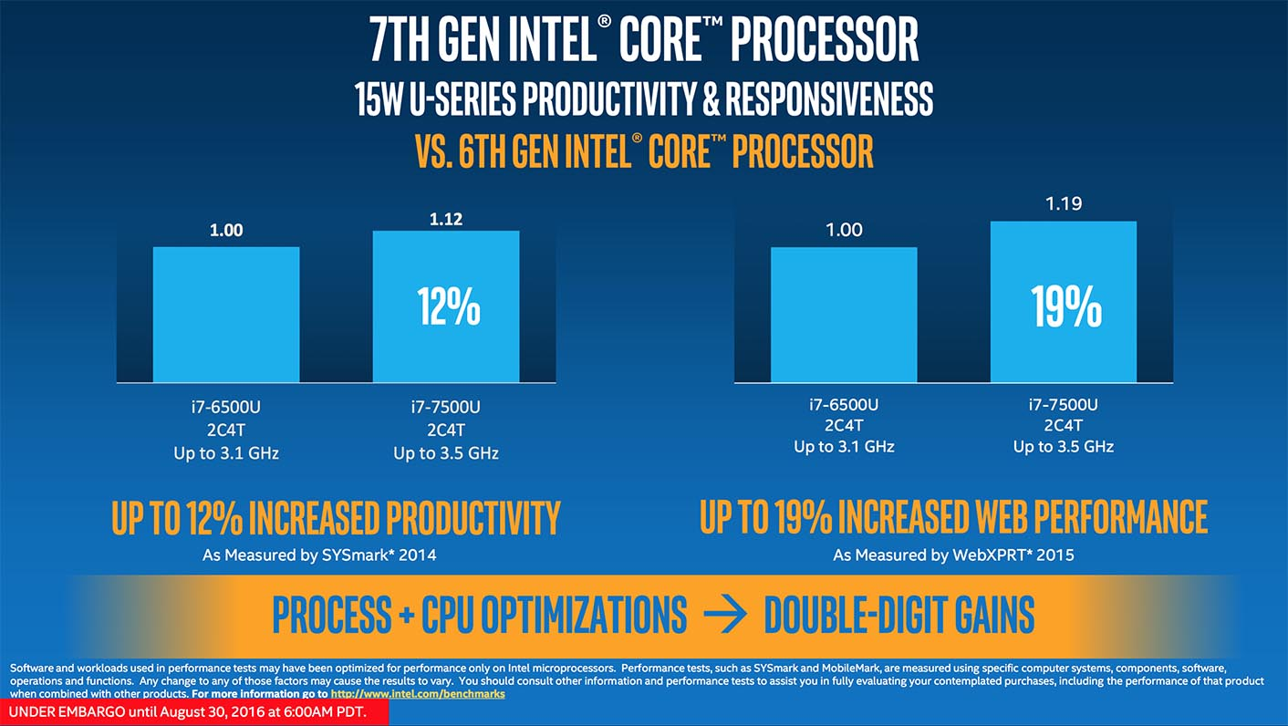 Intel Kaby Lake productivity