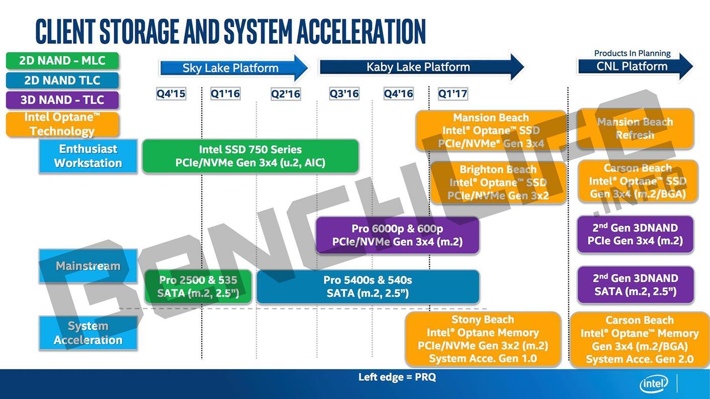 Intel Optane roadmap