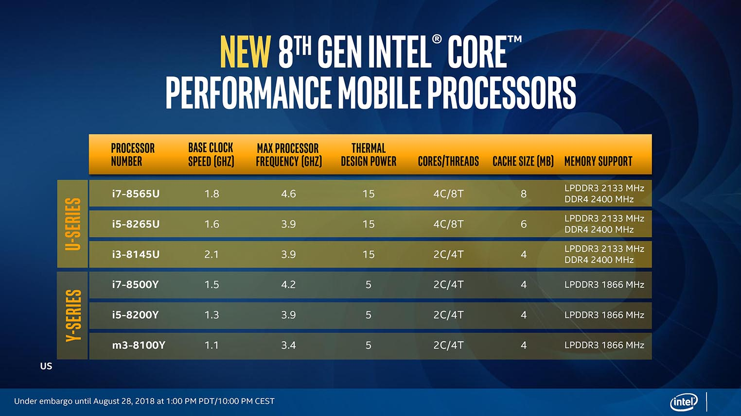Intel processeurs Core Whiskey Lake-U Amber Lake-Y