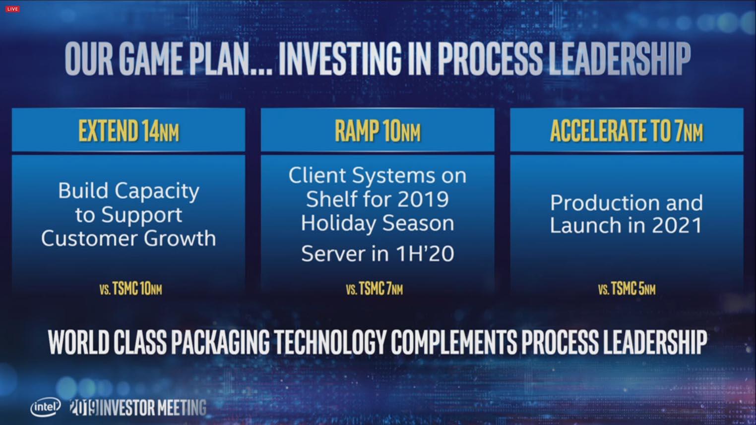 Intel roadmap 2019