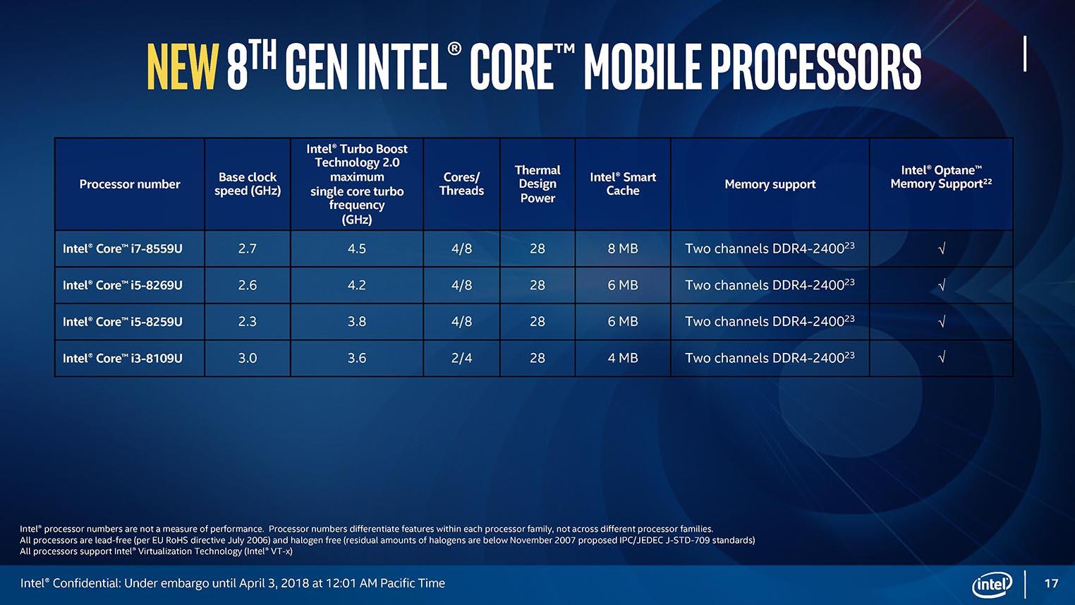 Intel Core huitième génération