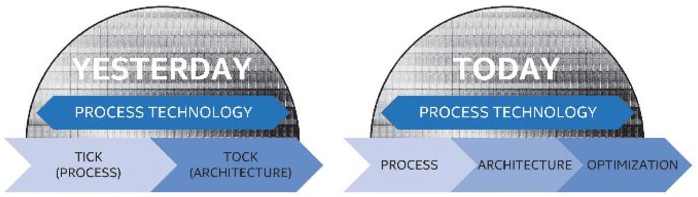 Intel Tick Tock 2016