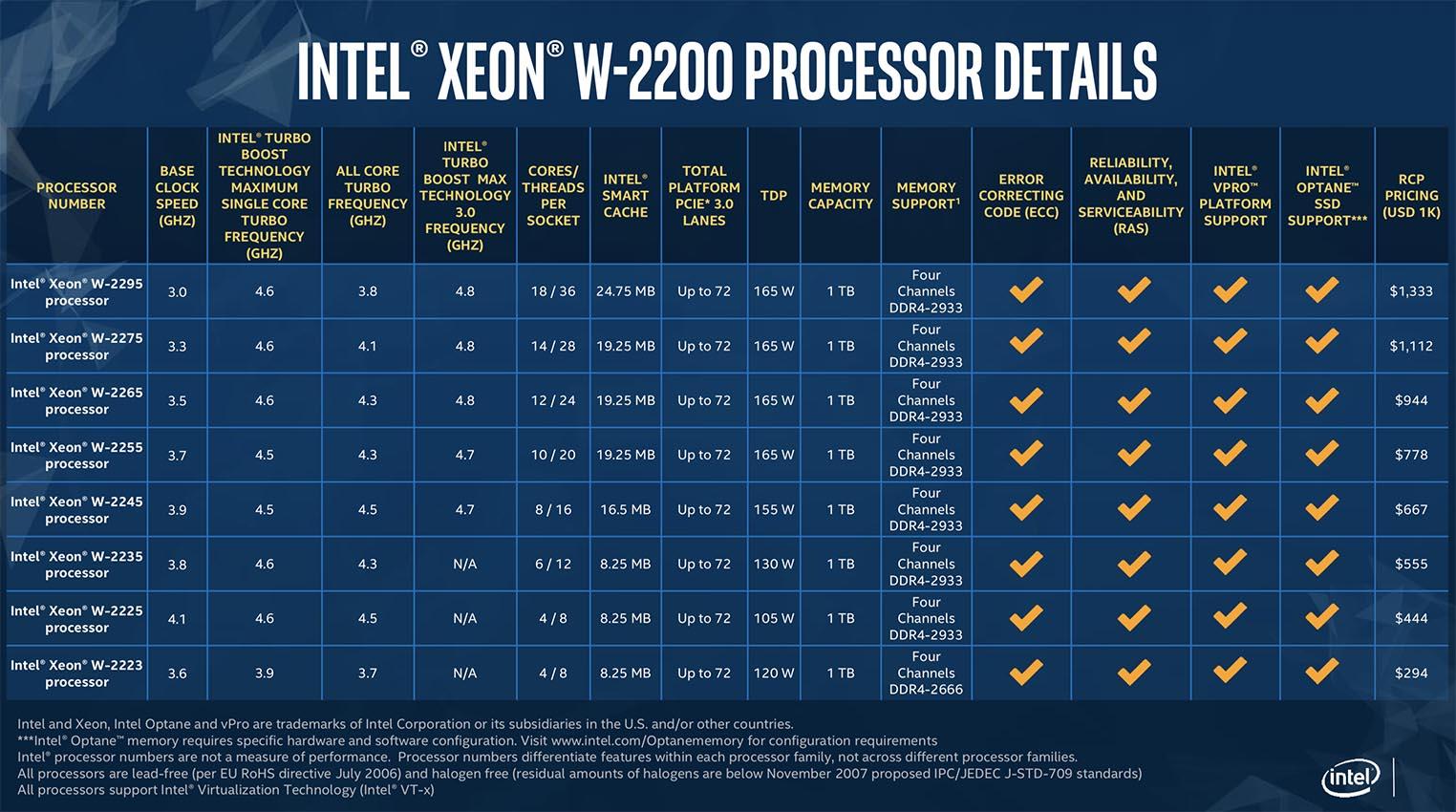 Xeon W 2200 Intel