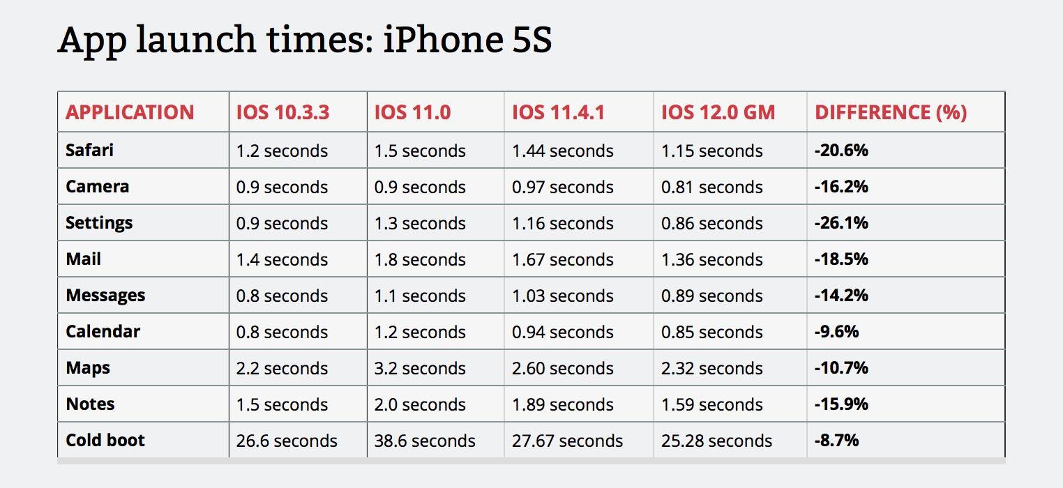 iOS 12 vitesse iPhone 5s