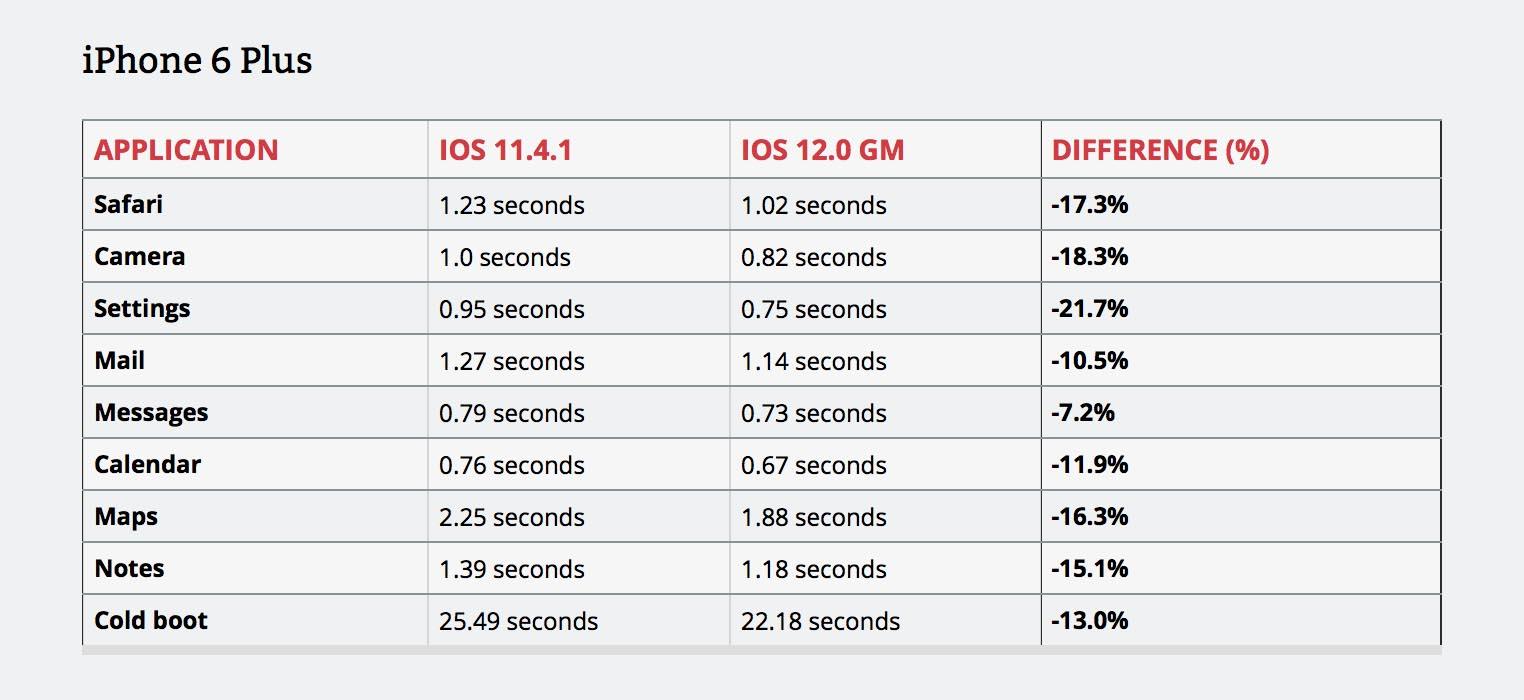 iOS 12 vitesse iPhone 6 Plus