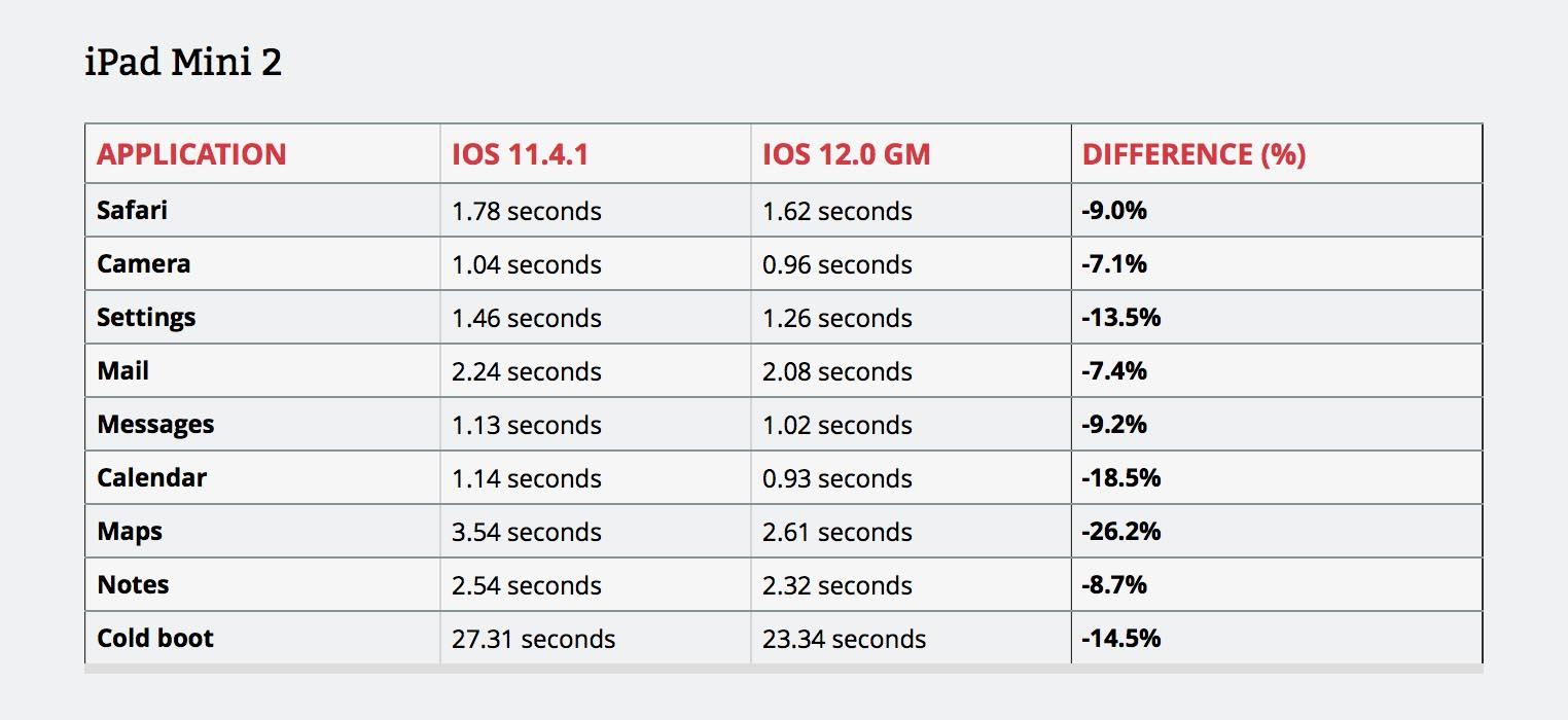 iOS 12 vitesse iPad mini 2