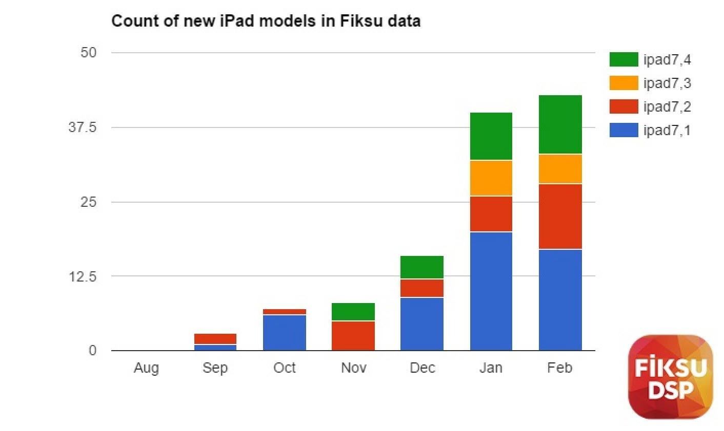 iPad 7,1