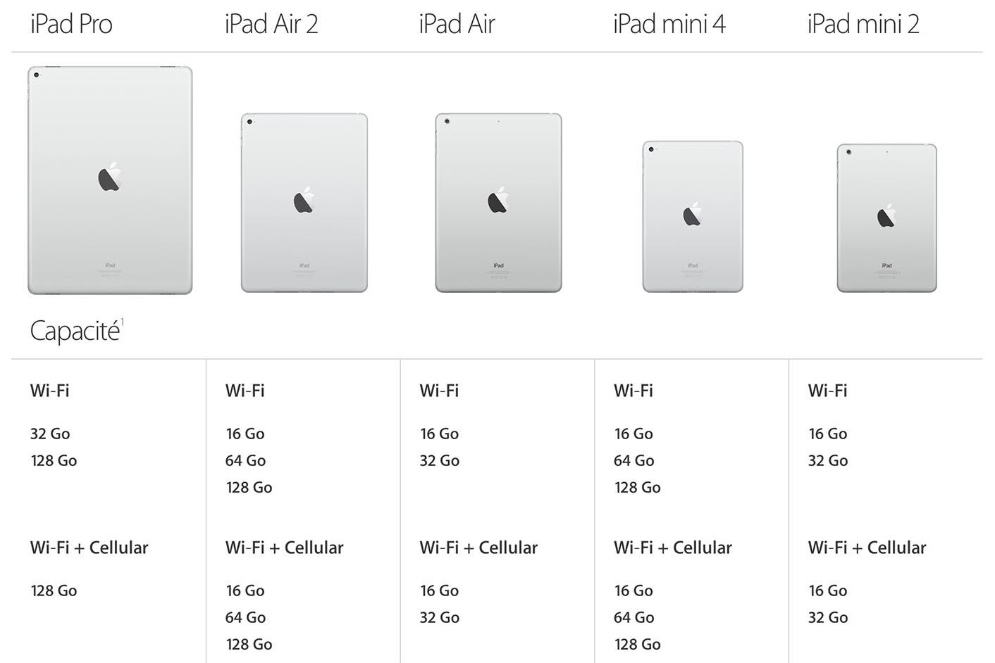 iPad gamme