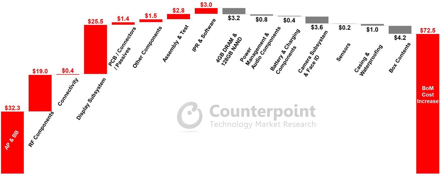 iPhone 12 coût fabrication par rapport à iPhone 11