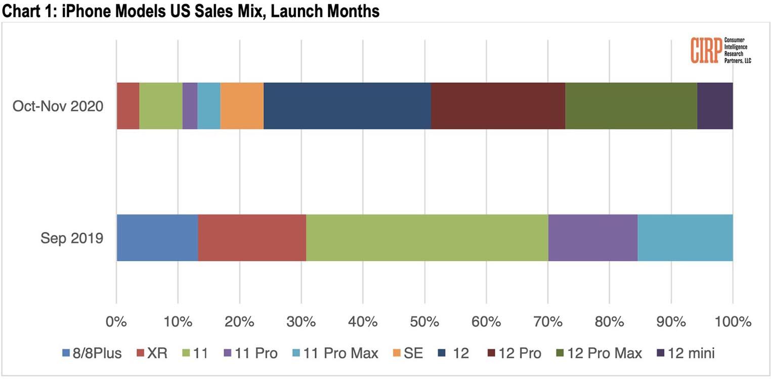 Répartition ventes iPhone 2020