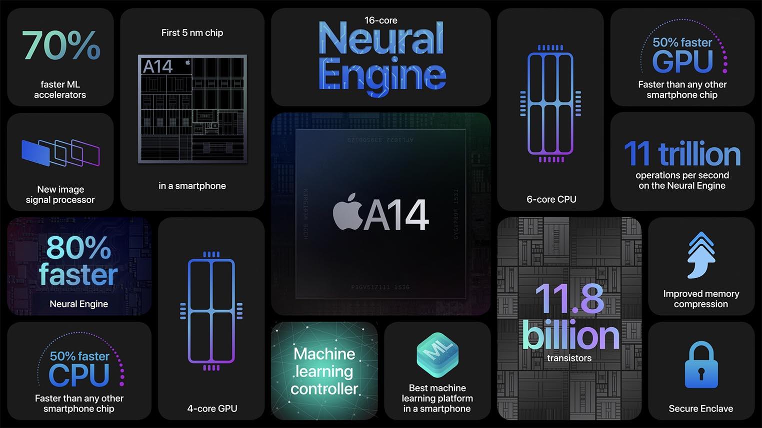 Puce AppleA14 caractéristiques