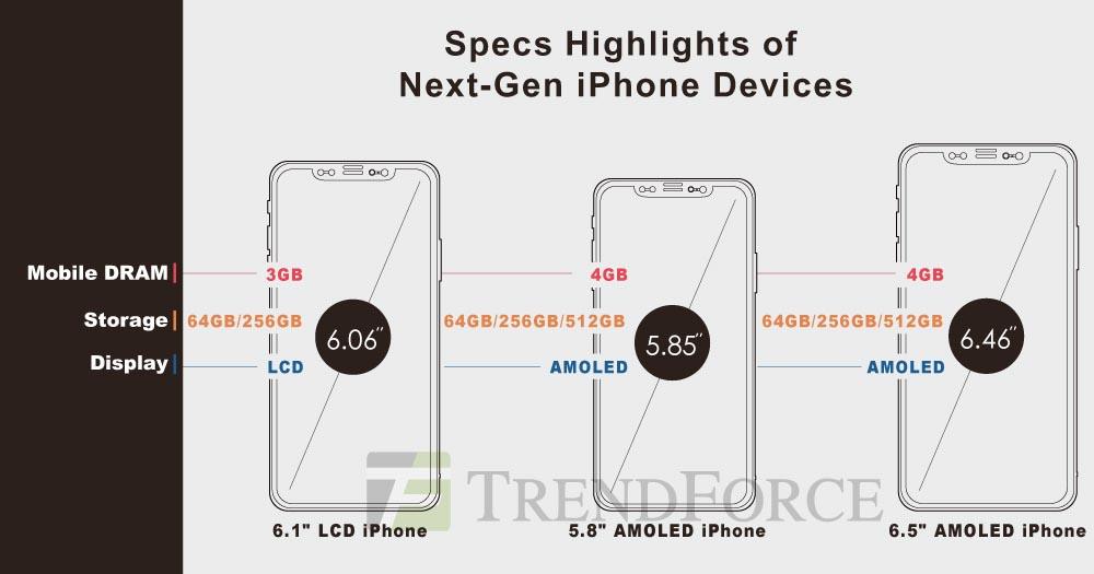 iPhone 2018 TrendForce