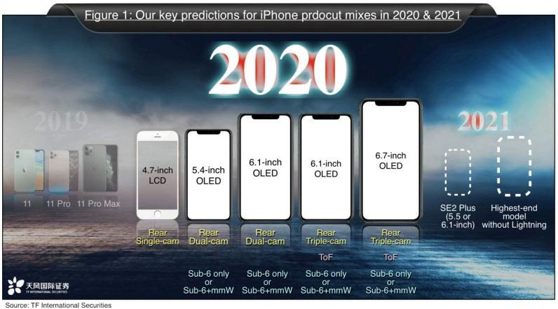 iPhone 2020 2021 roadmap Ming-Chi Kuo