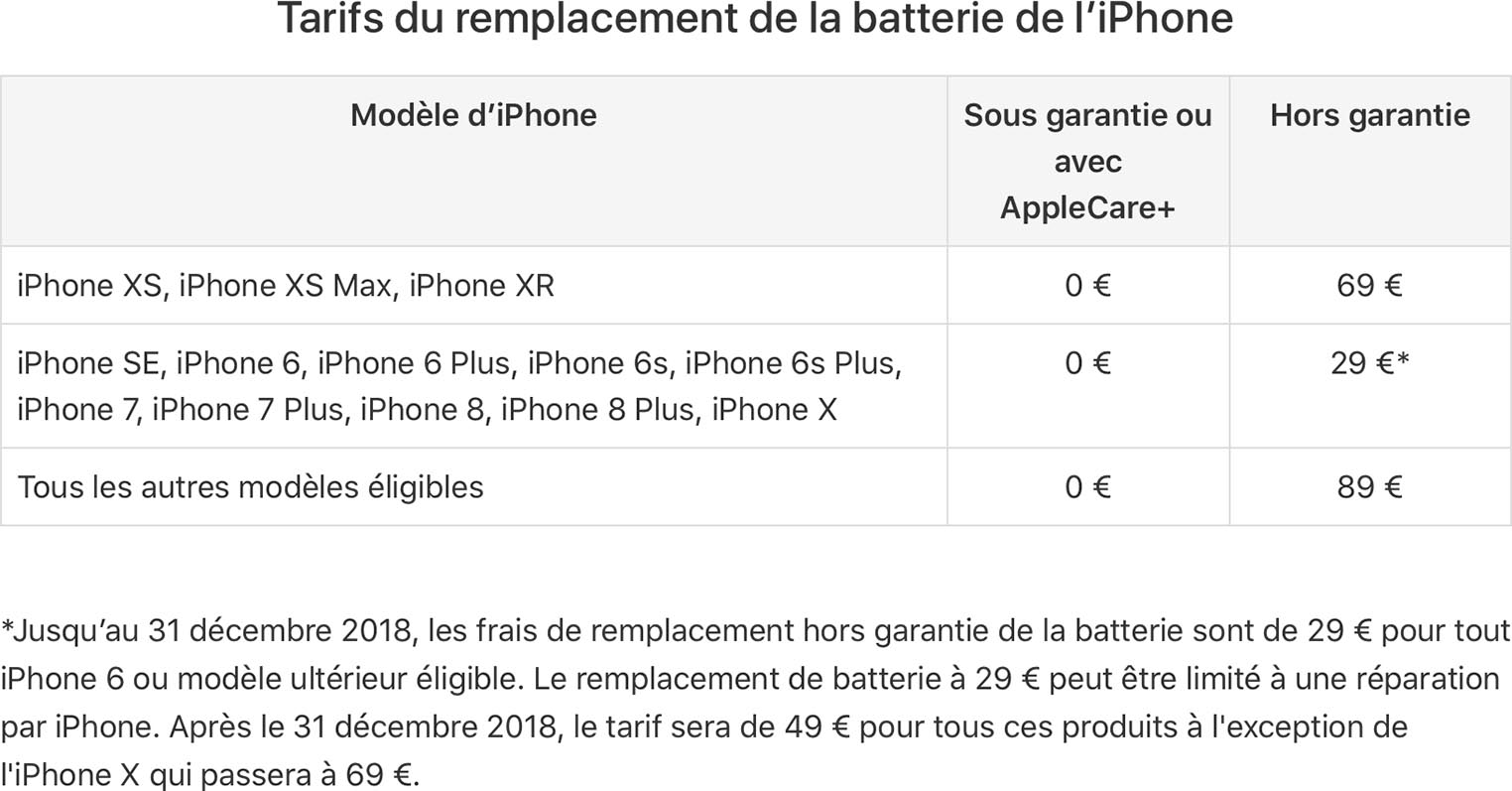 iPhone Batterie 29 euros