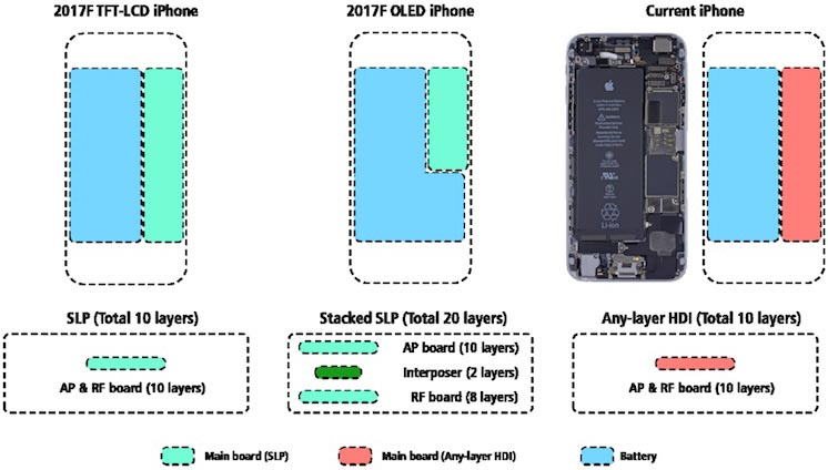 iPhone 2017 batterie