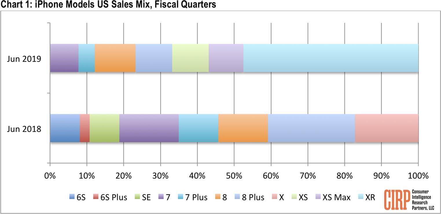 iPhone ventes États-Unis 2019