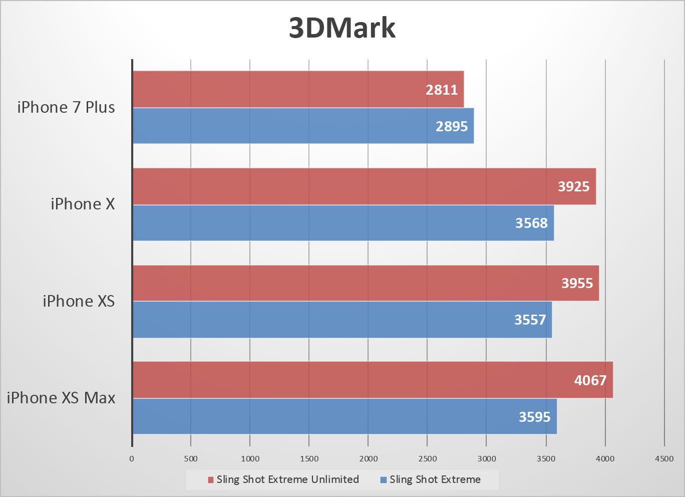 iPhone XS 3DMark