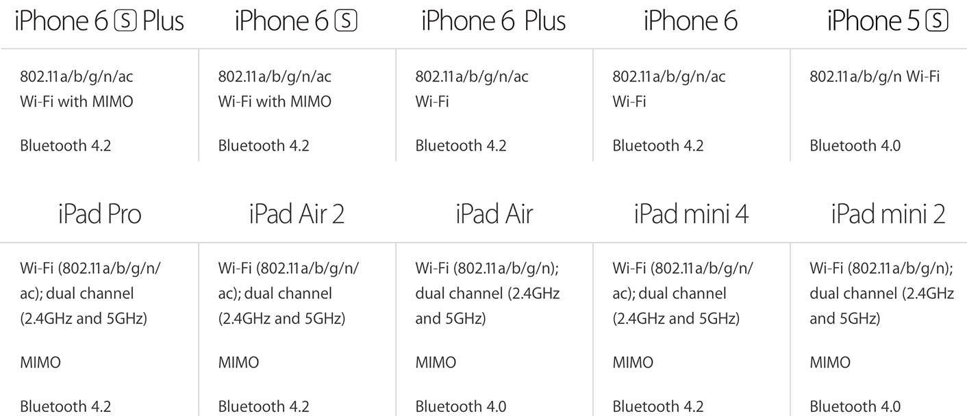 iPhone 6 iPad Air 2 Bluetooth 4.2