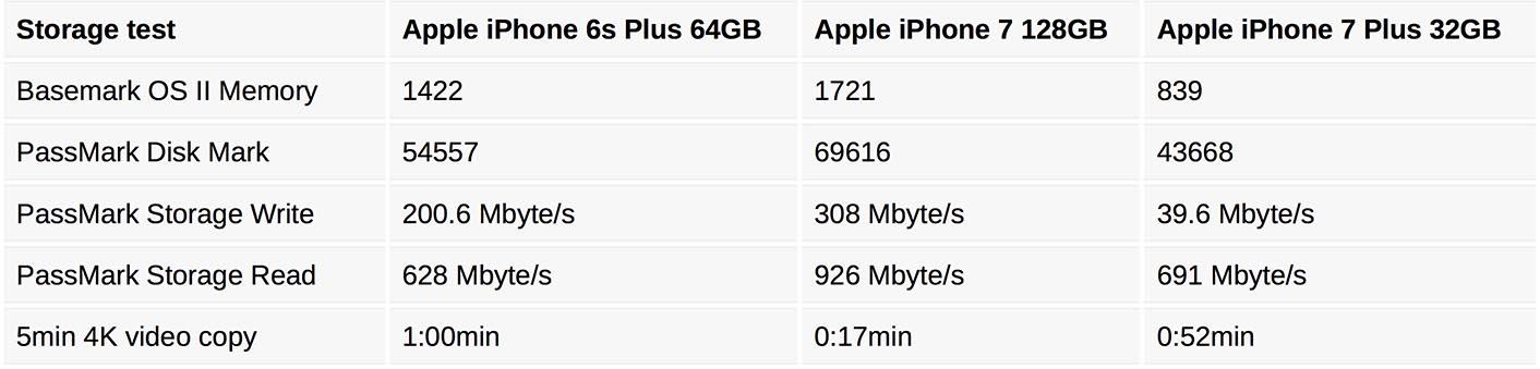 iPhone 7 débits