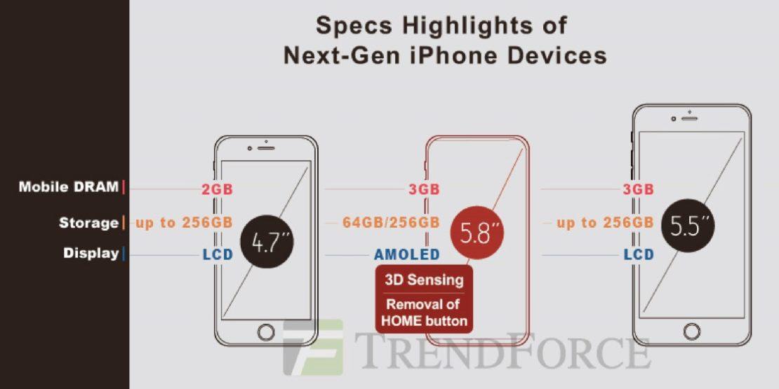 iPhone 8 capacité