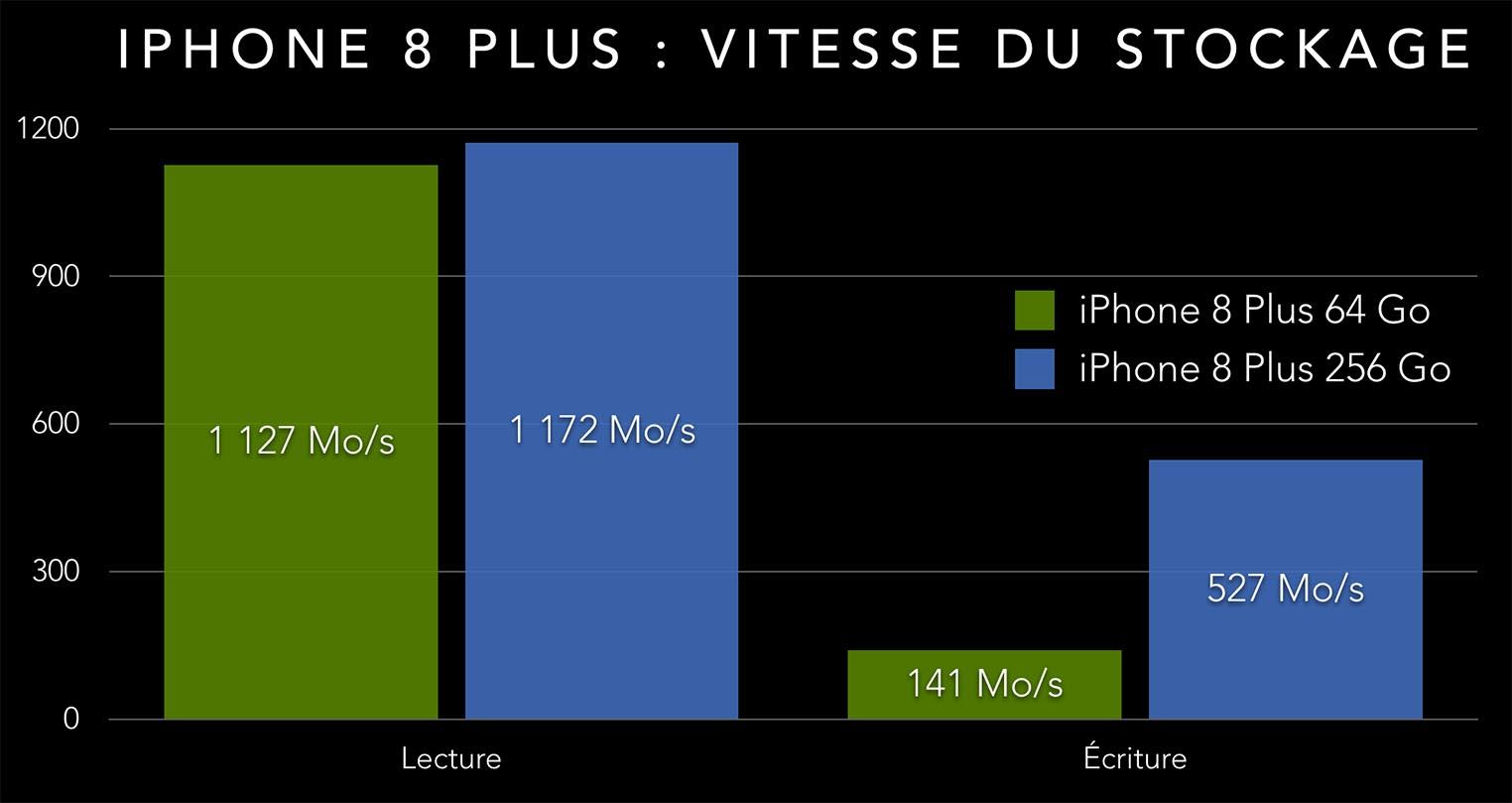 iPhone 8 stockage débit