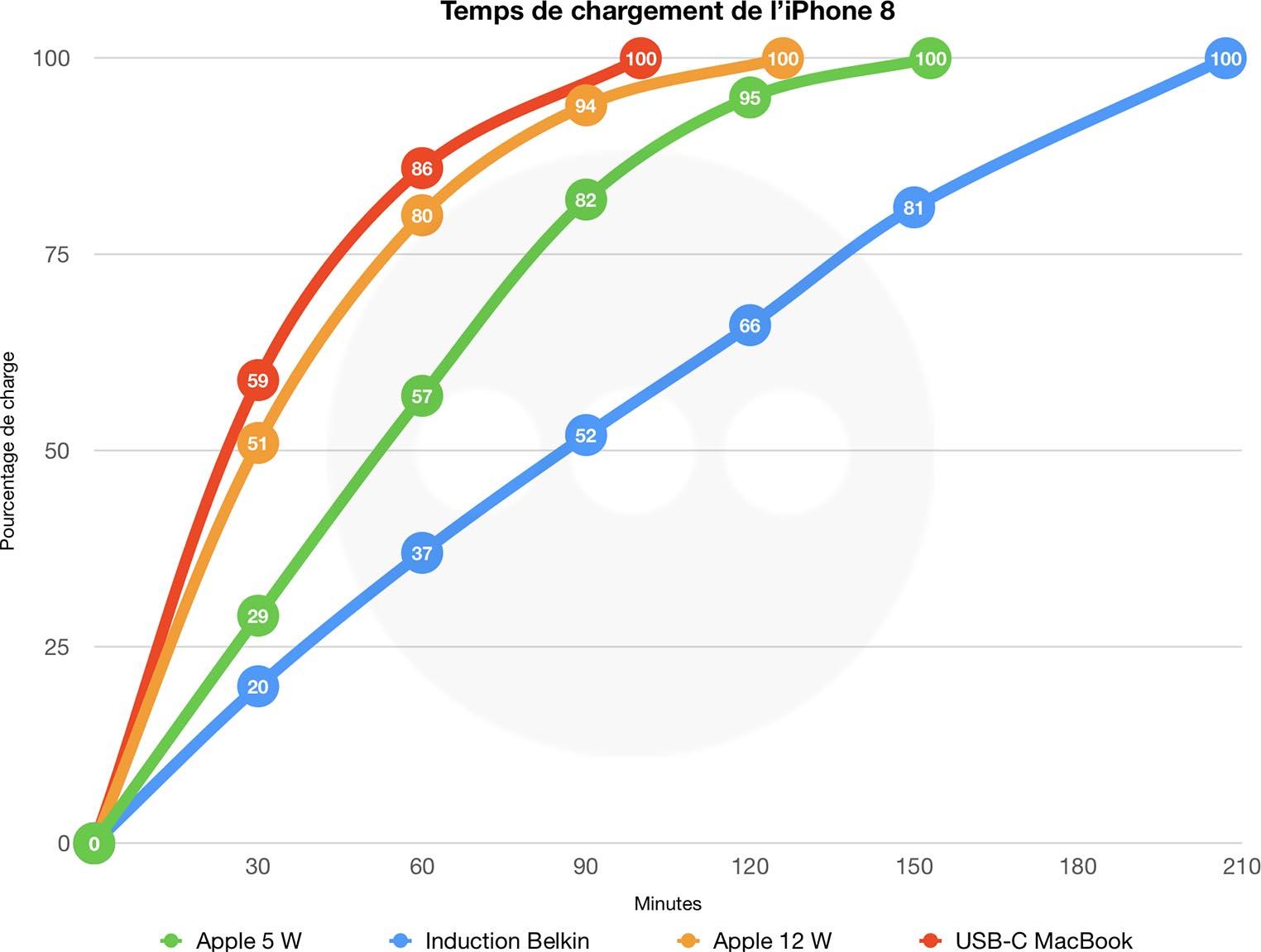 iPhone 8 vitesse chargement