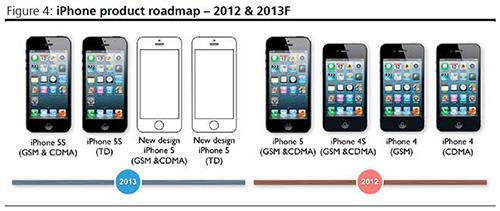 Consomac L Iphone 5s Attendu Pour Cet Ete