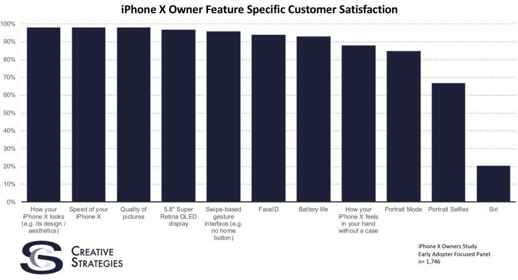 iPhone X Satisfaction Siri