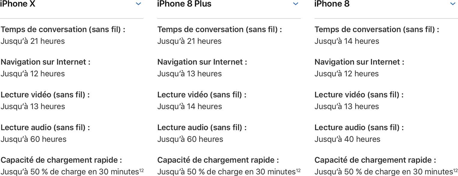 iPhone X test autonomie