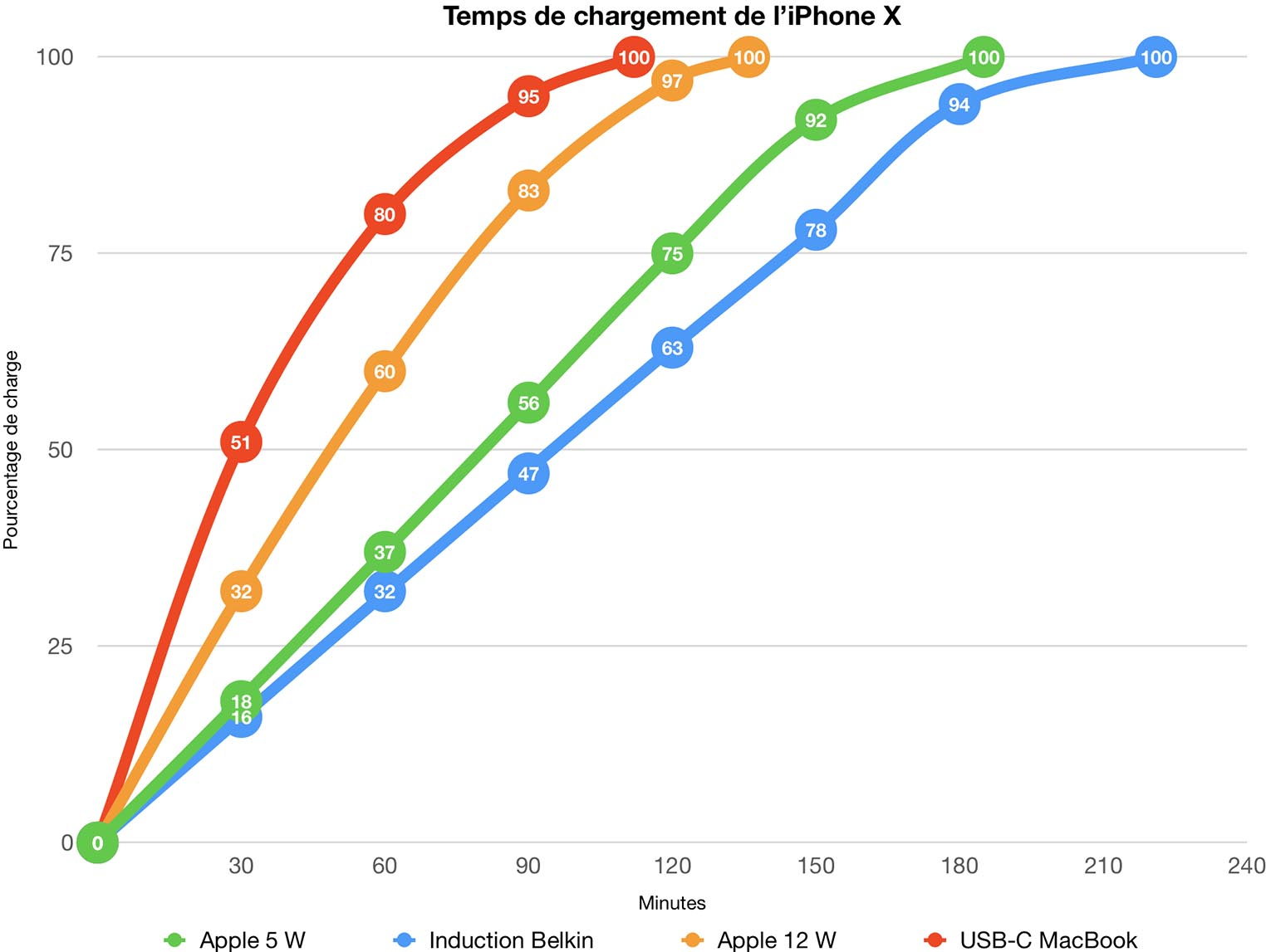 iPhone X temps recharge