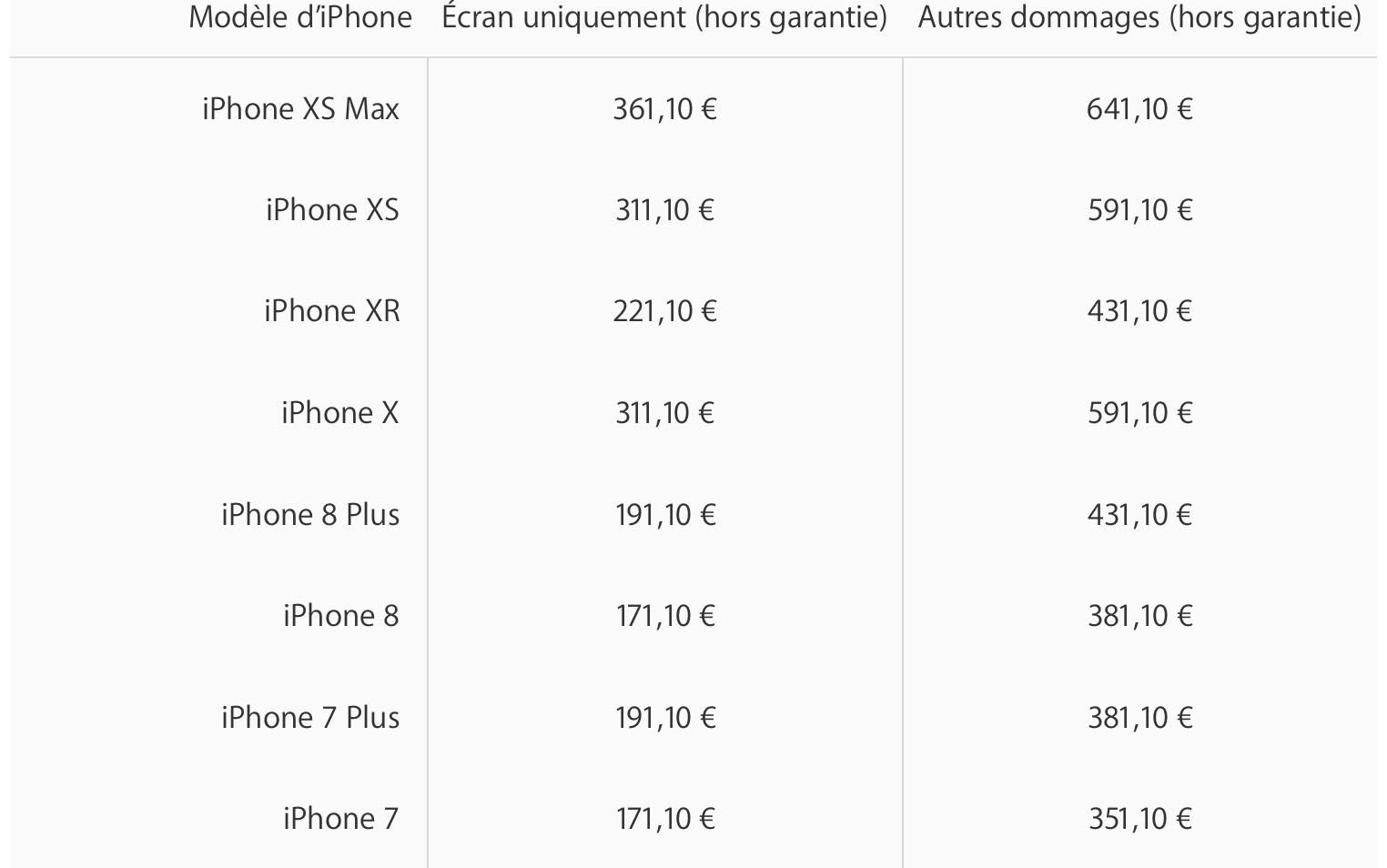 iPhone XR remplacement écran SAV Apple