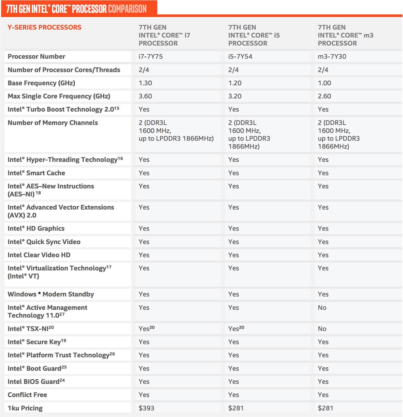 Intel Kaby Lake MacBook 12