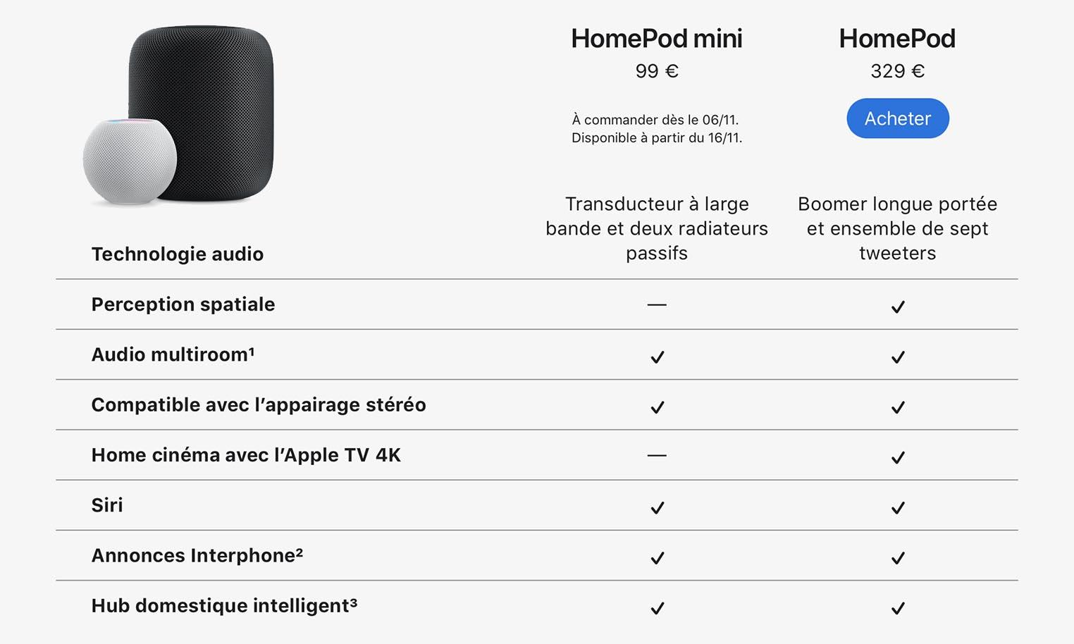 HomePod mini comparaison