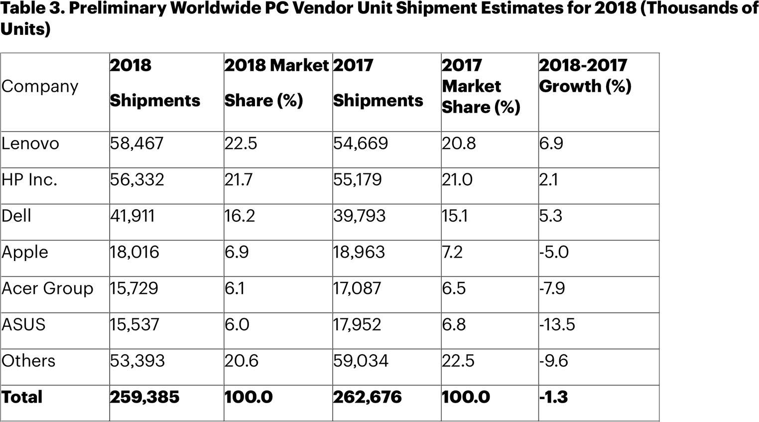 Estimations ventes Mac 2018 Gartner