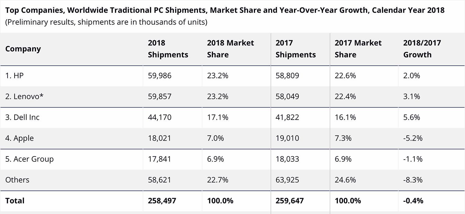 Estimations ventes Mac 2018 IDC