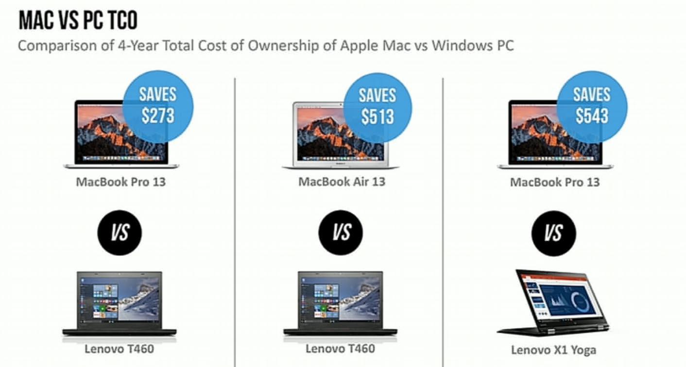 Mac IBM coût