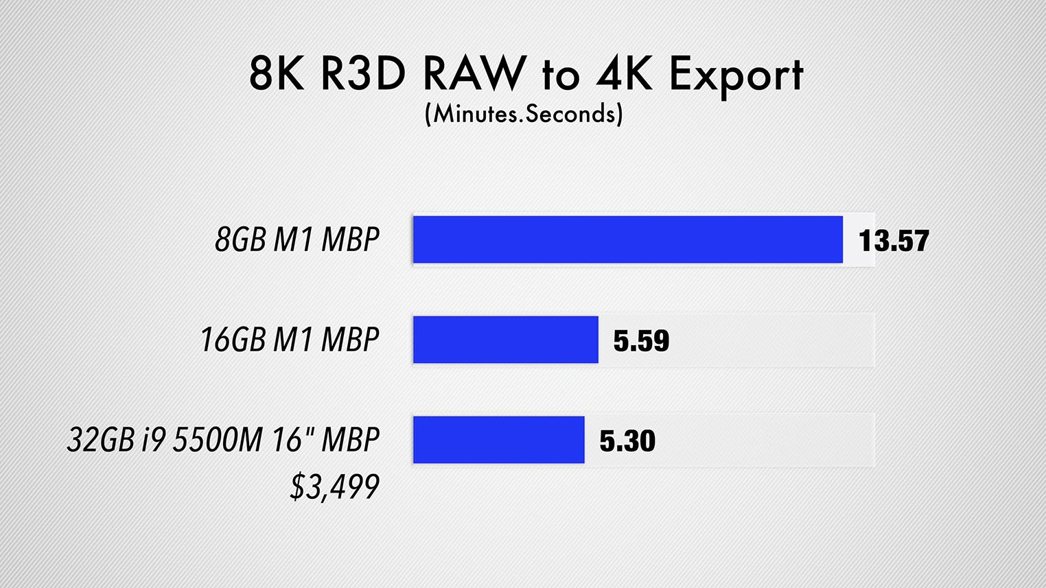 MacBook Pro M1 Export Final Cut Pro 8K