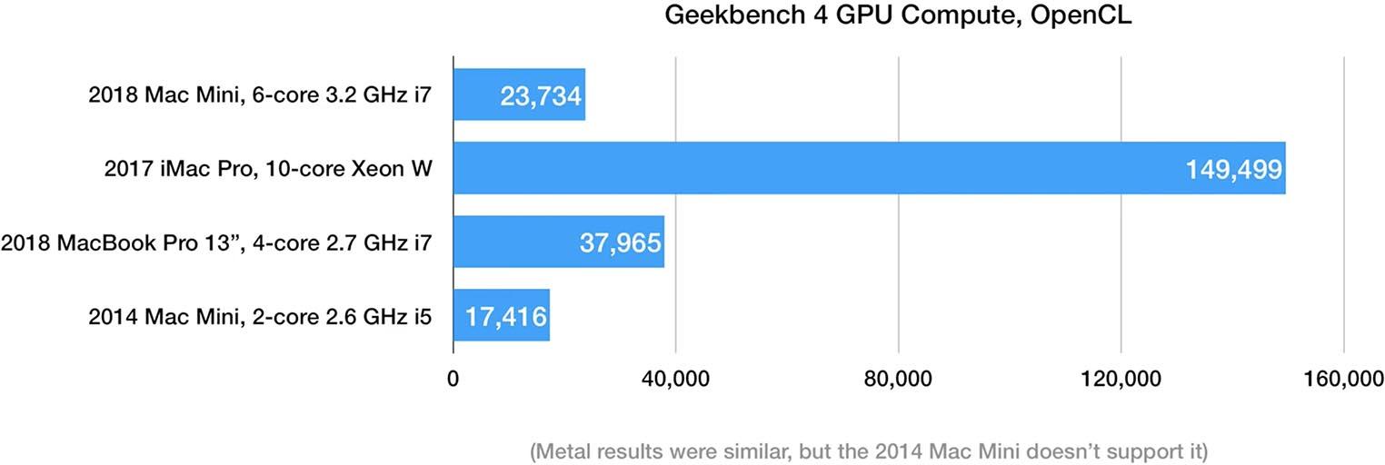 Mac mini 2018 GPU test
