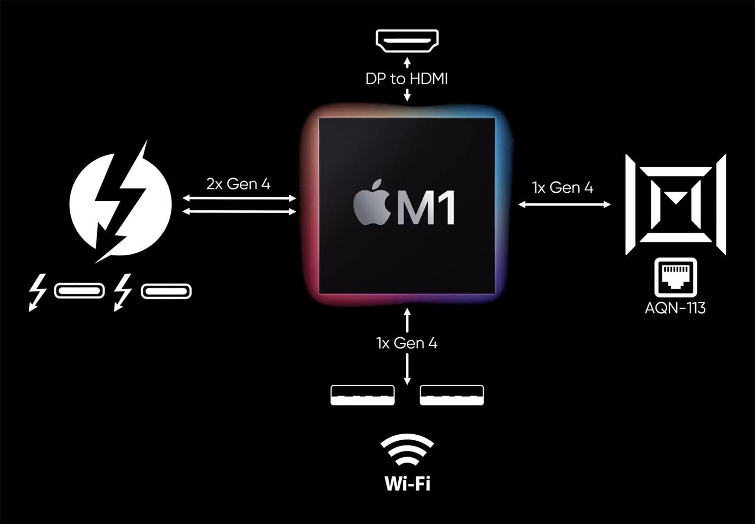 Mac mini M1 PCIe