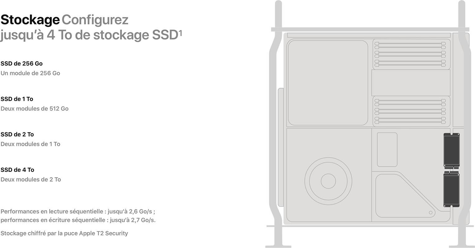 Mac Pro 2019 stockage