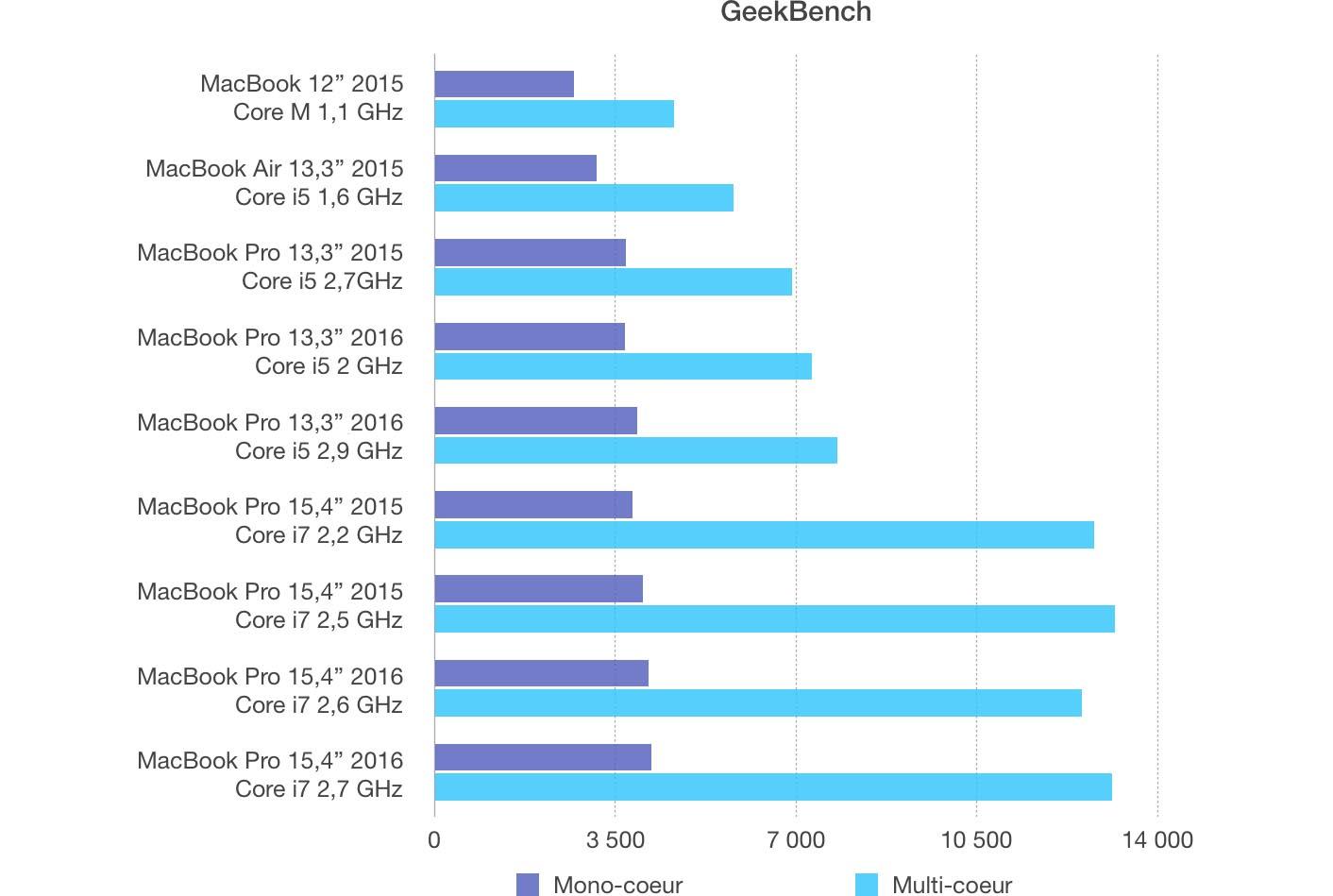 MacBook Pro 2016 GeekBench