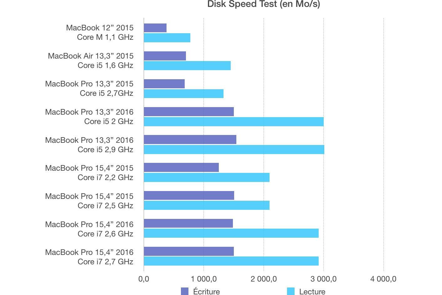 Test SSD MacBook Pro 2016