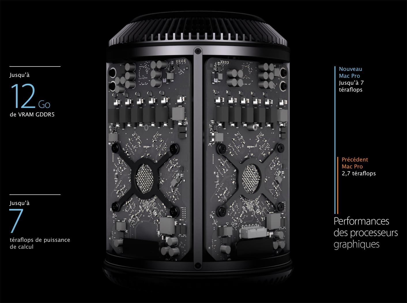 Mac Pro 2013 GPU