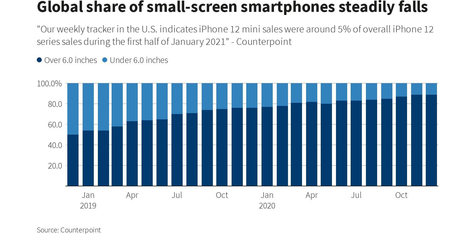 Parts de marché petits smartphones 2020