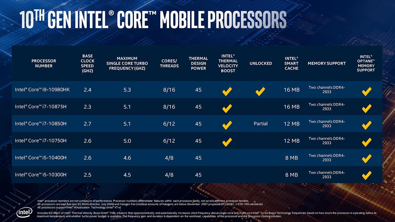 Intel Core 10th H-Series