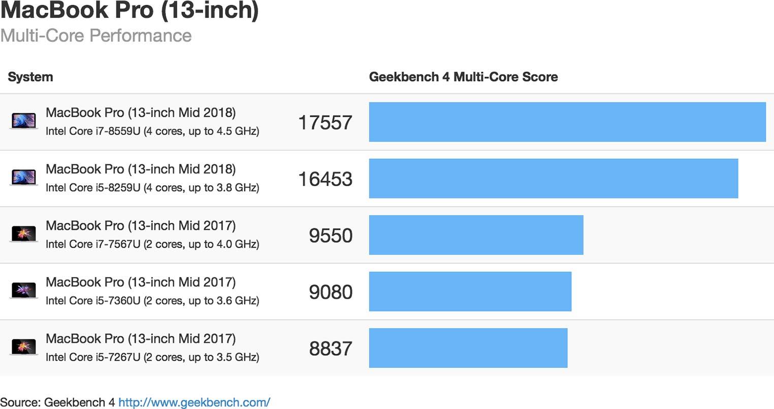 Geekbench MacBook Pro 2018 13 Multi