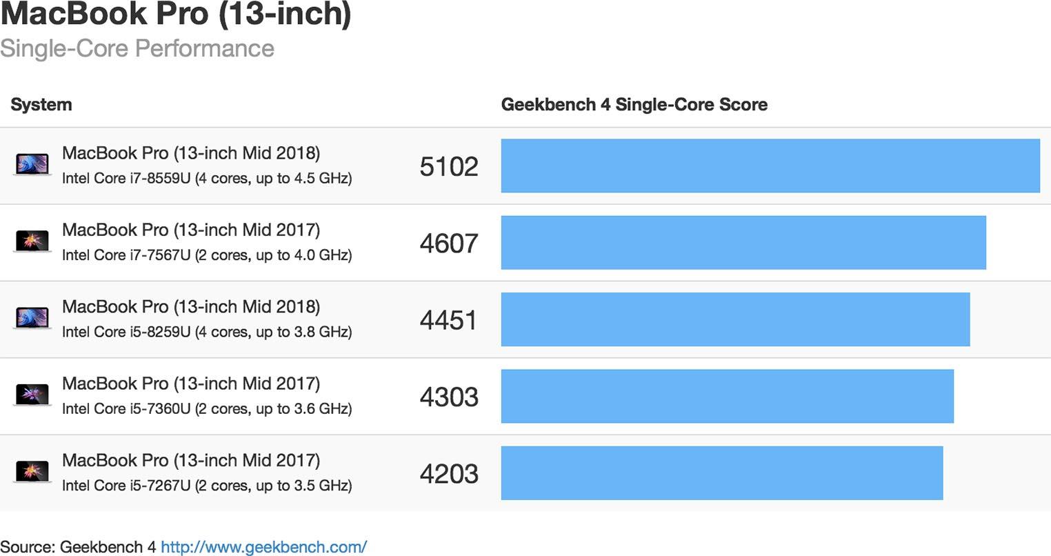 Geekbench MacBook Pro 2018 13 Single